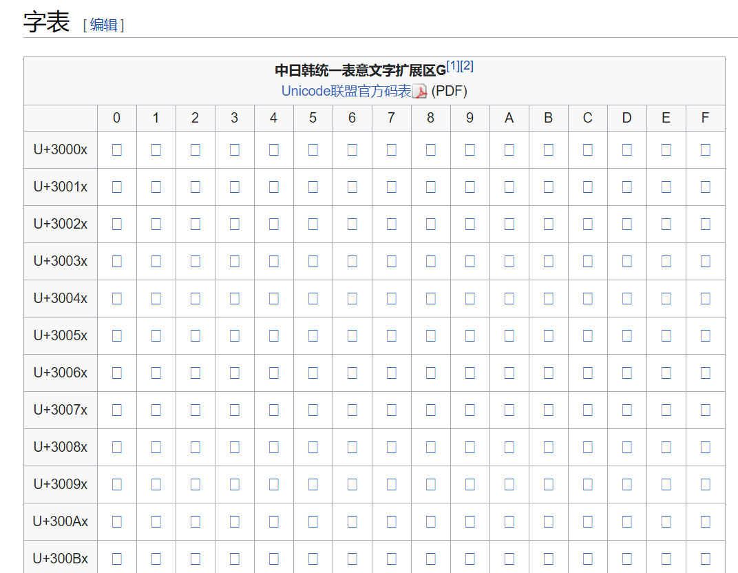 维基百科中的扩展G区字表